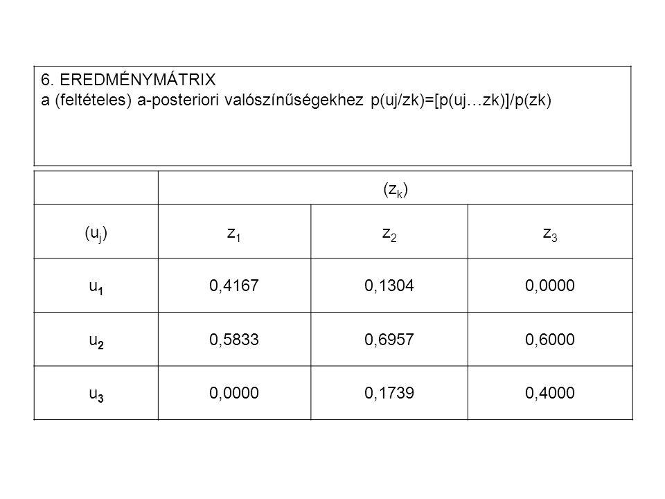 6. EREDMÉNYMÁTRIX a (feltételes) a‑posteriori valószínűségekhez p(uj/zk)=[p(uj…zk)]/p(zk)